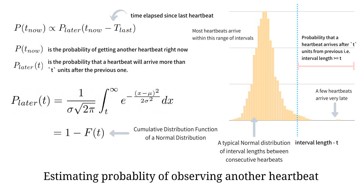 Estimating probability of receiving another heartbeat