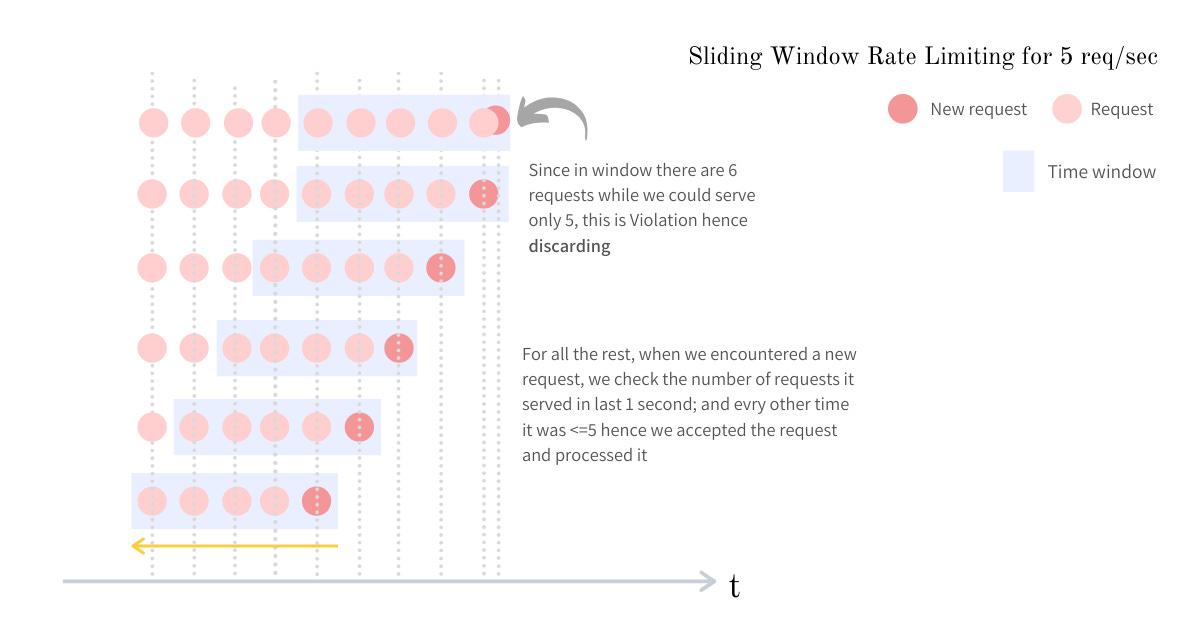 Sliding window visualization