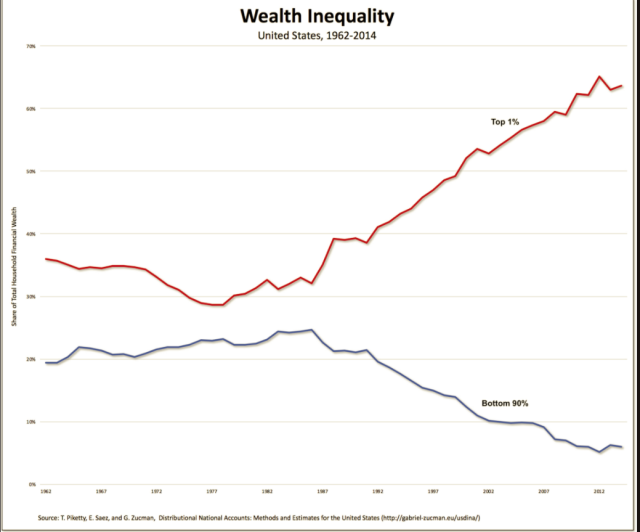 A Hard Hard Left Looms = Wealth Inequality USA : collapse