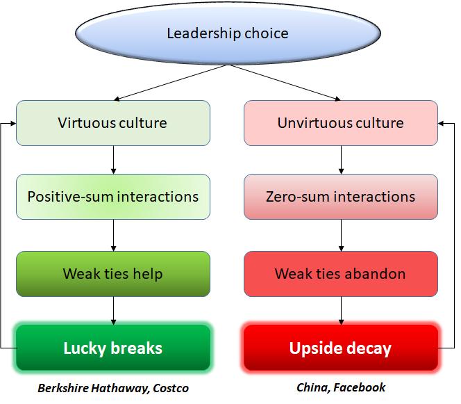 leadershipchoice