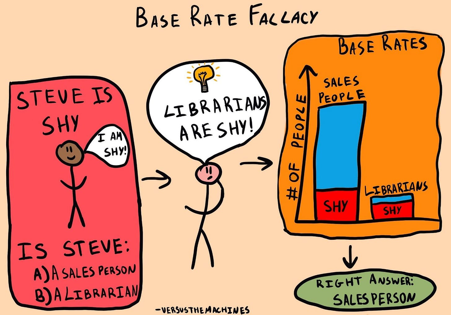 Base Rate Policy