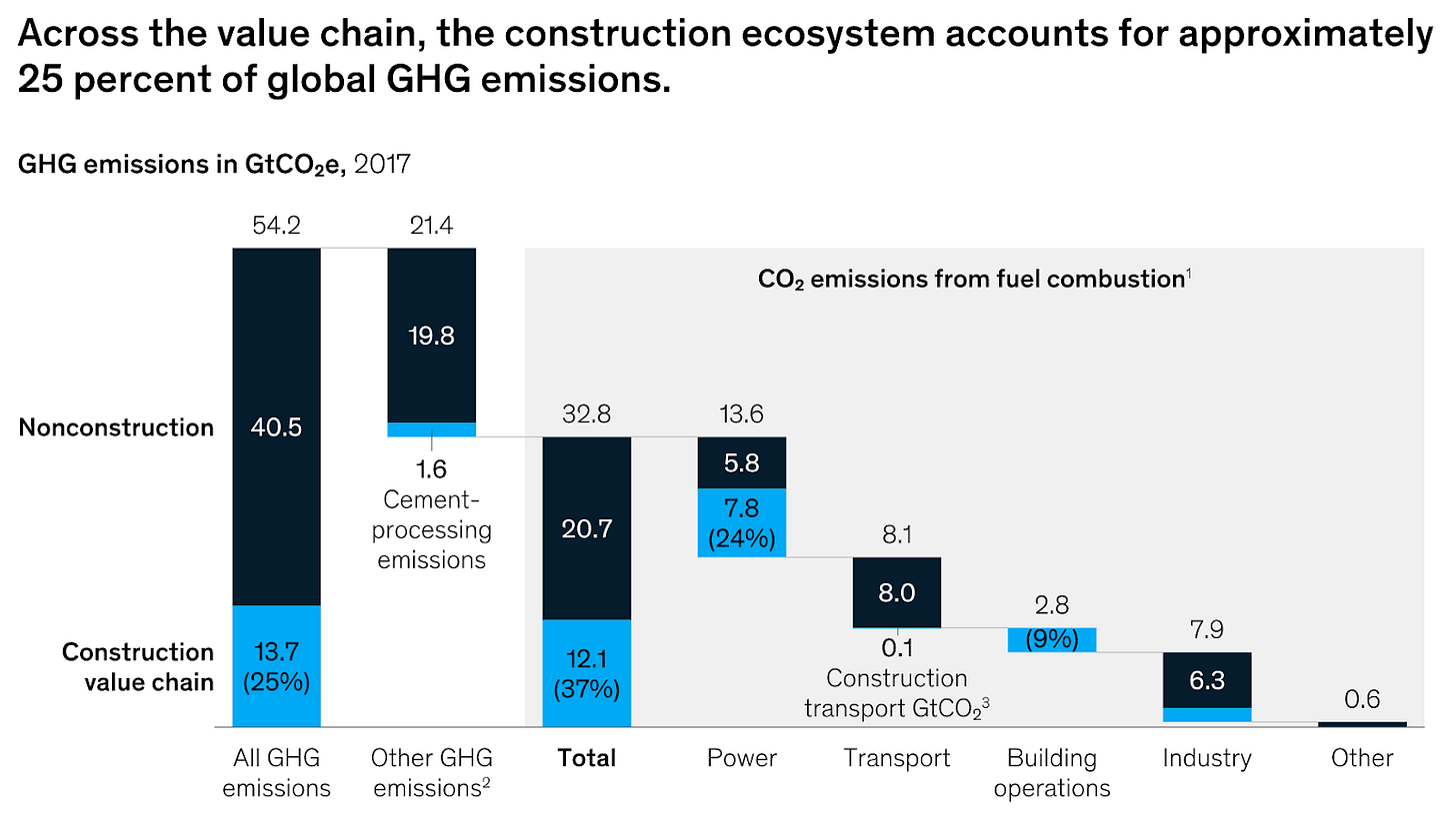 GHG emissions in the construction ecosystem (Source: McKinsey)