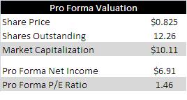 Kinbasha Valuation