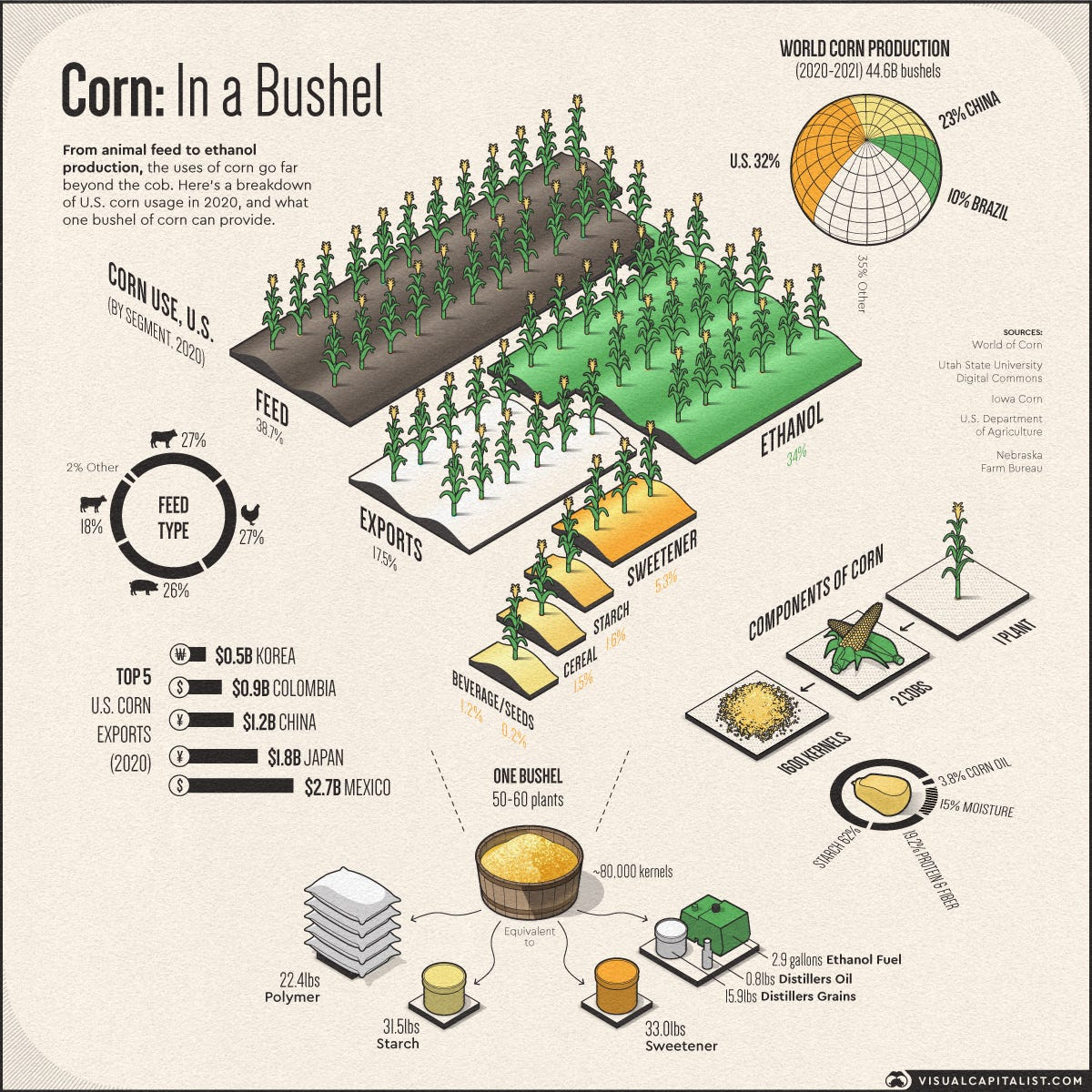 The uses of corn