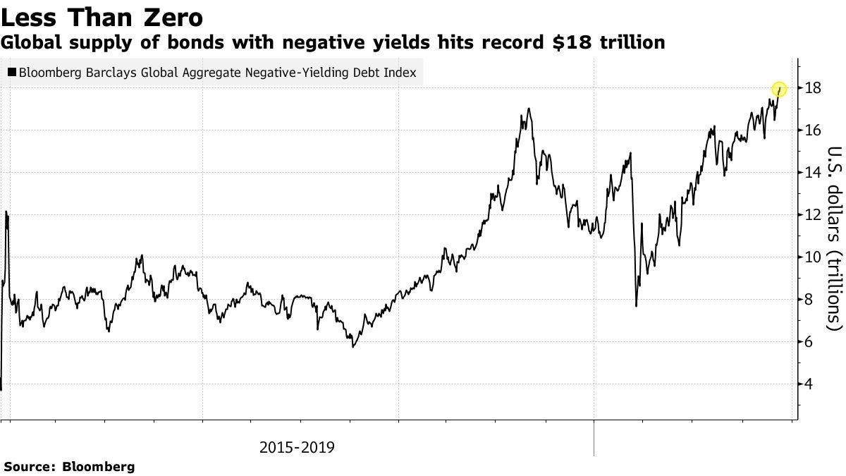 Global supply of bonds with negative yields hits record $18 trillion
