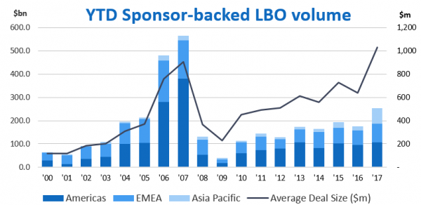 private equity backed LBO volume_chart