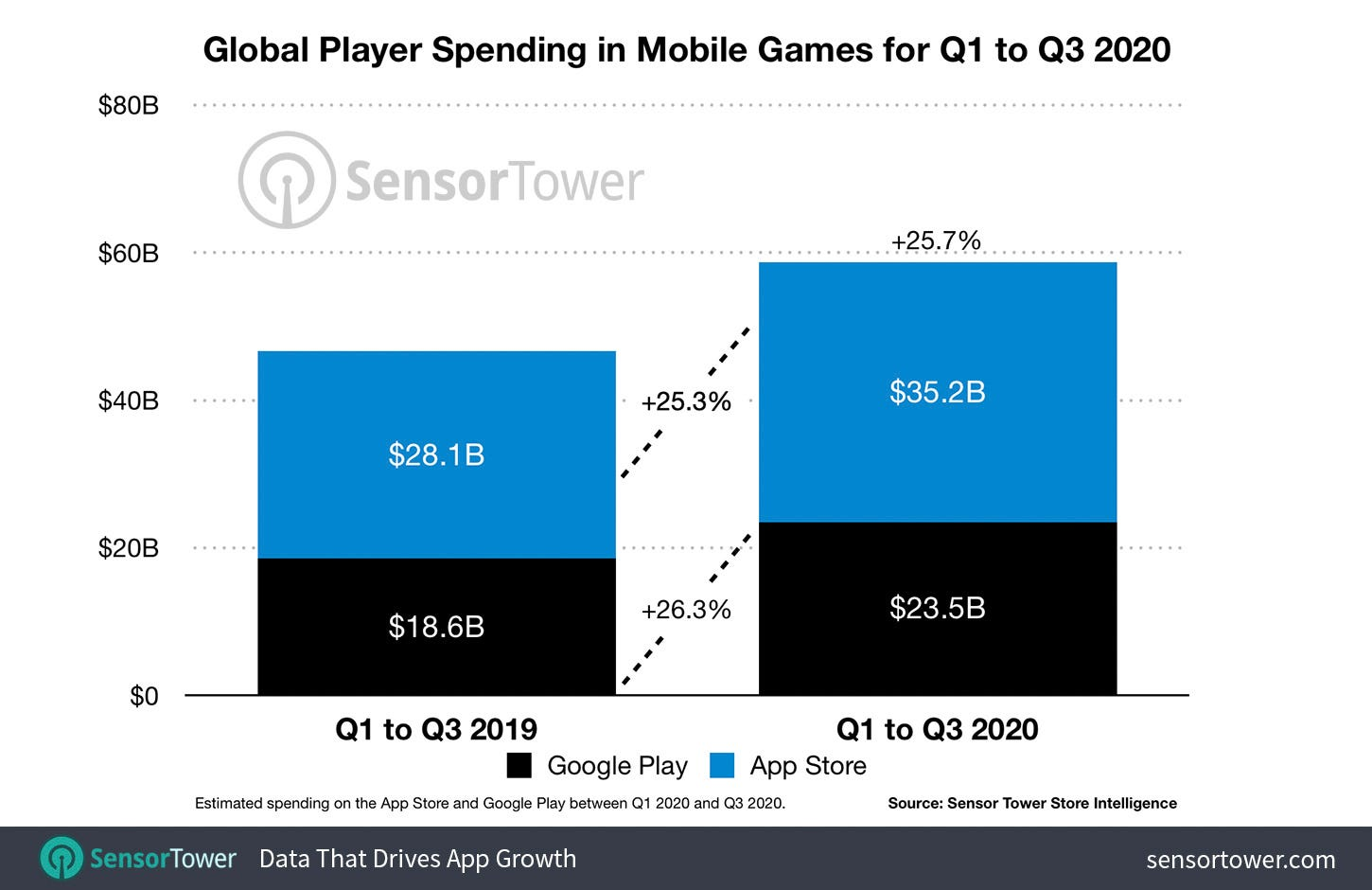 Global Player Spending in Mobile Games for Q1 to Q3 2020
