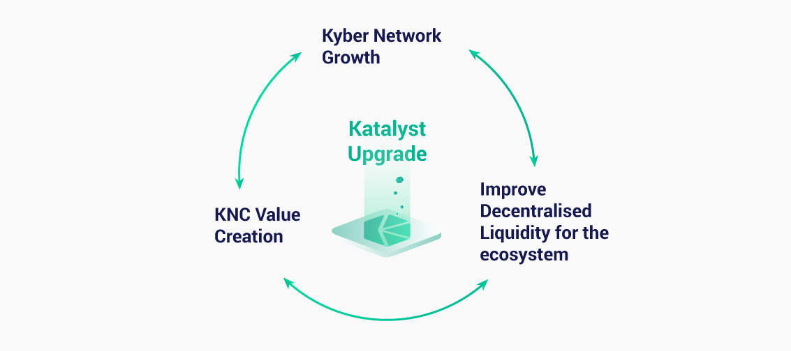 Katalyst and KyberDAO go live on 07.07.2020! | by Kyber Network ...
