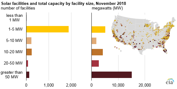 solar facilities and total capacity by facility size
