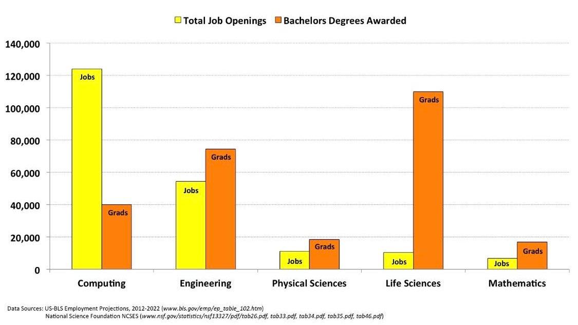 Total Job Openings vs. Bachelors Degrees Awarded