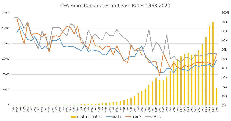 CFA Exam Pass Rates 2020: What the Latest Statistics Reveals
