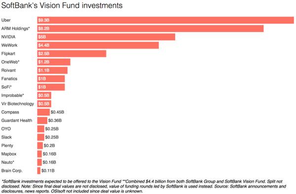 Başlıca Softbank Yatırımları https://goo.gl/u7upFe