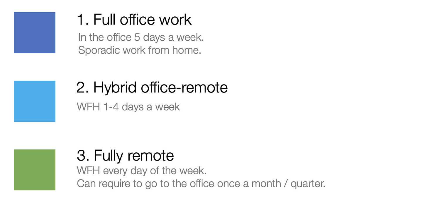 Full in-office: 5 days a week  Hybrid: partially remote, generally 1 to 4 days a week  Fully remote: 5 days a week
