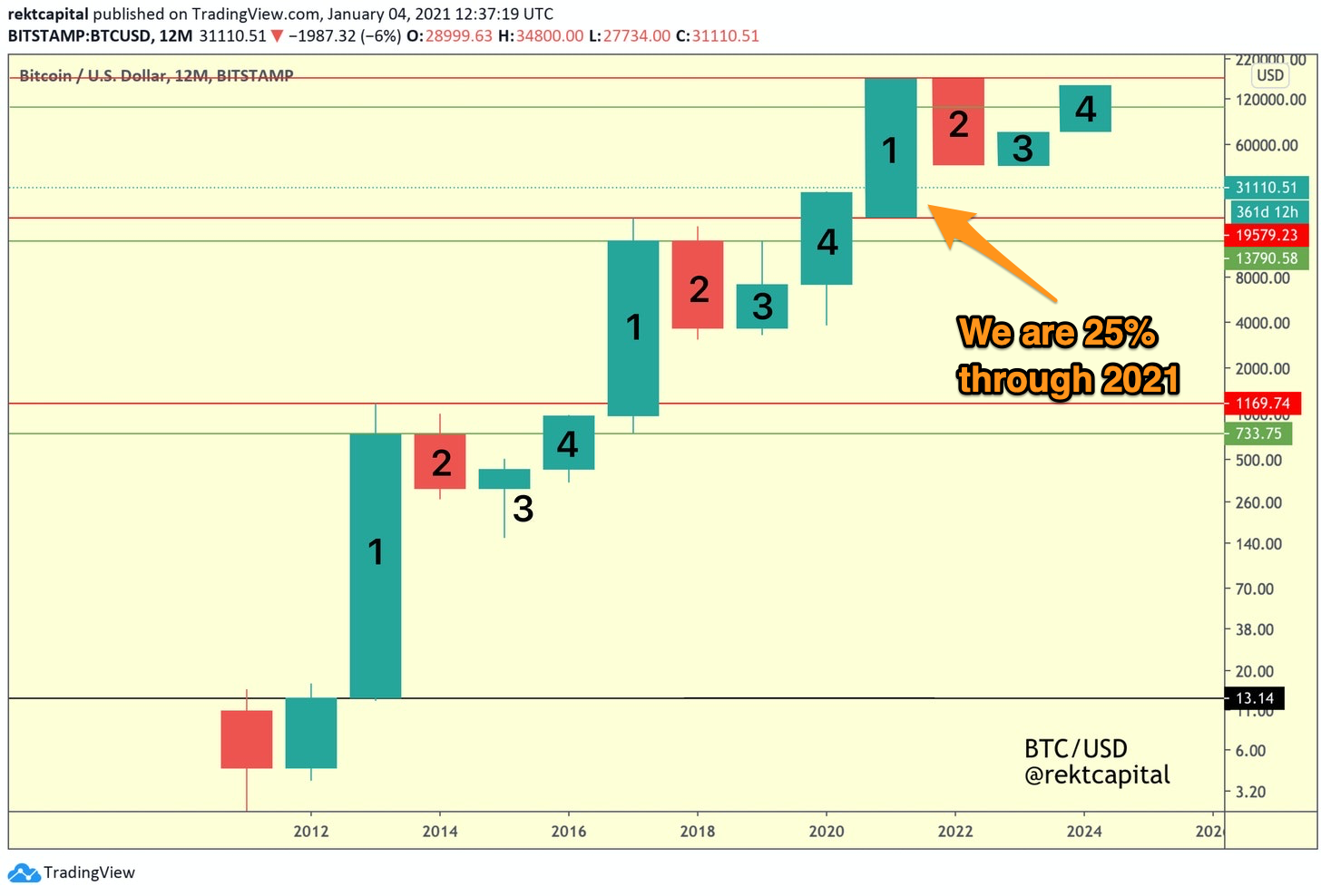 bitcoin market cap predikció 2021 legjobb módja kereskedelmi bitcoin