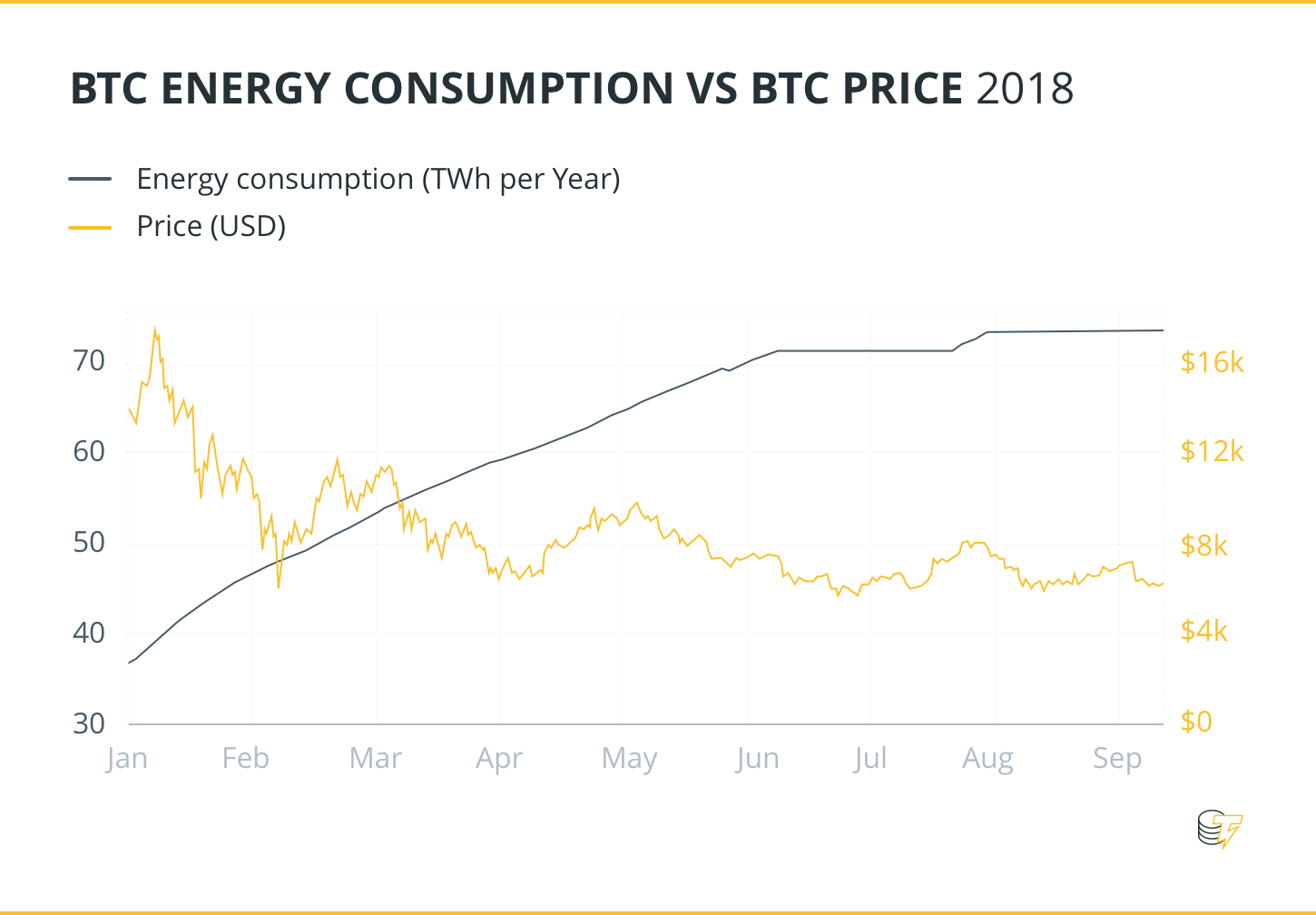 BTC Energy Consumption VS BTC Price 2018