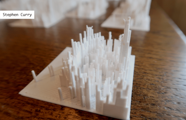 Data, R, and a 3-D Printer