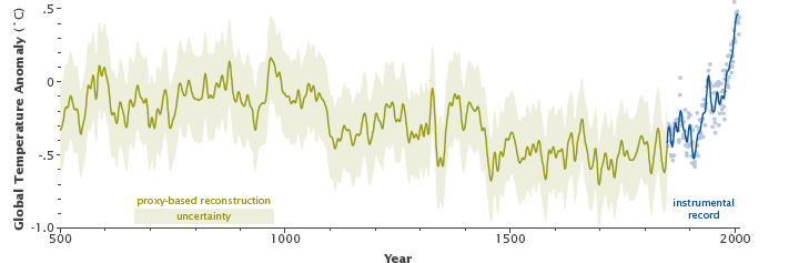Graph of multi-proxy global temperature reconstruction and instrumental records.