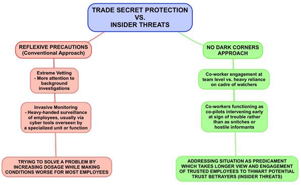 Trade Secret Protection vs. Insider Threats, Reflexive Precautions and Extreme Vetting vs. the No Dark Corners Co-Pilot Model