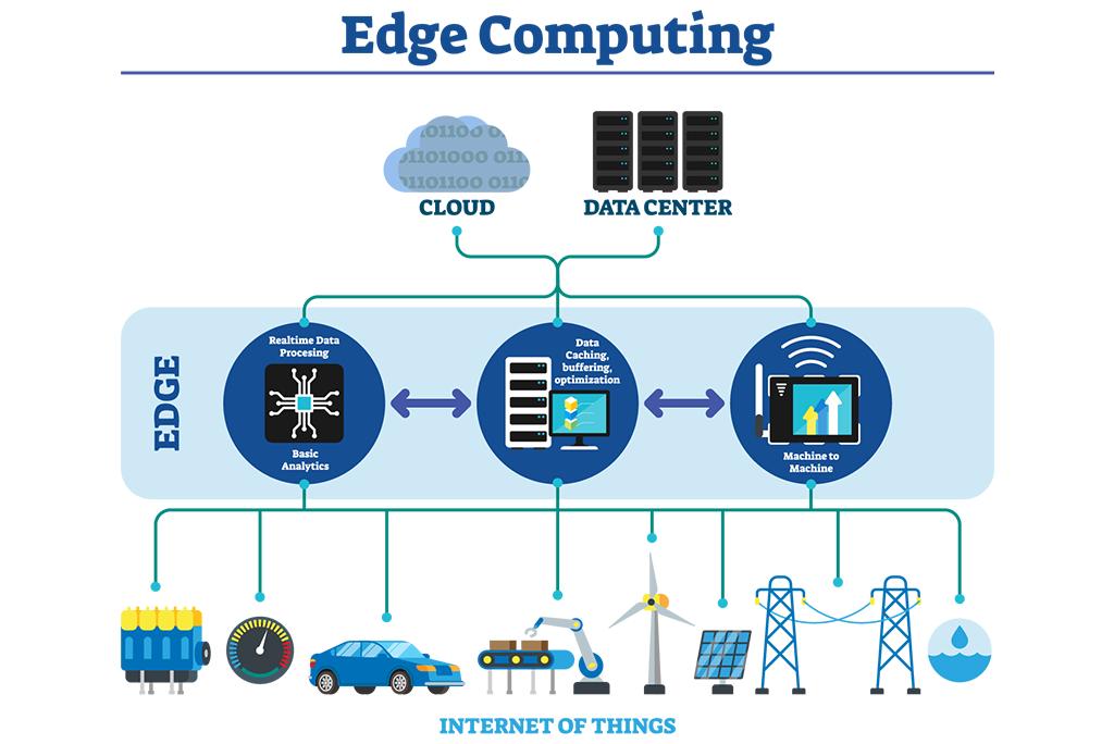 A Primer on Edge Computing – mc.ai