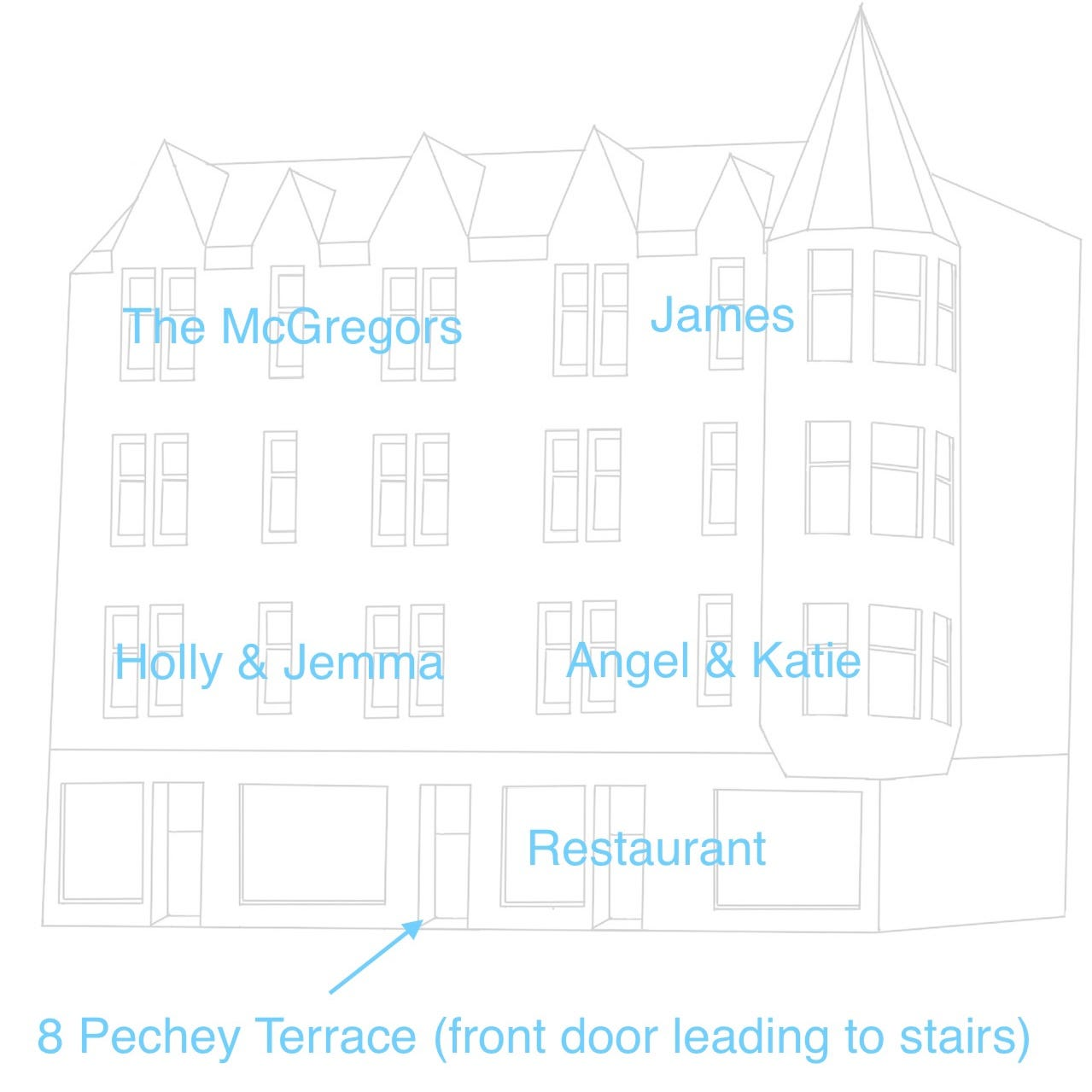 An outline drawing of a tenement building, with text showing where each character lives