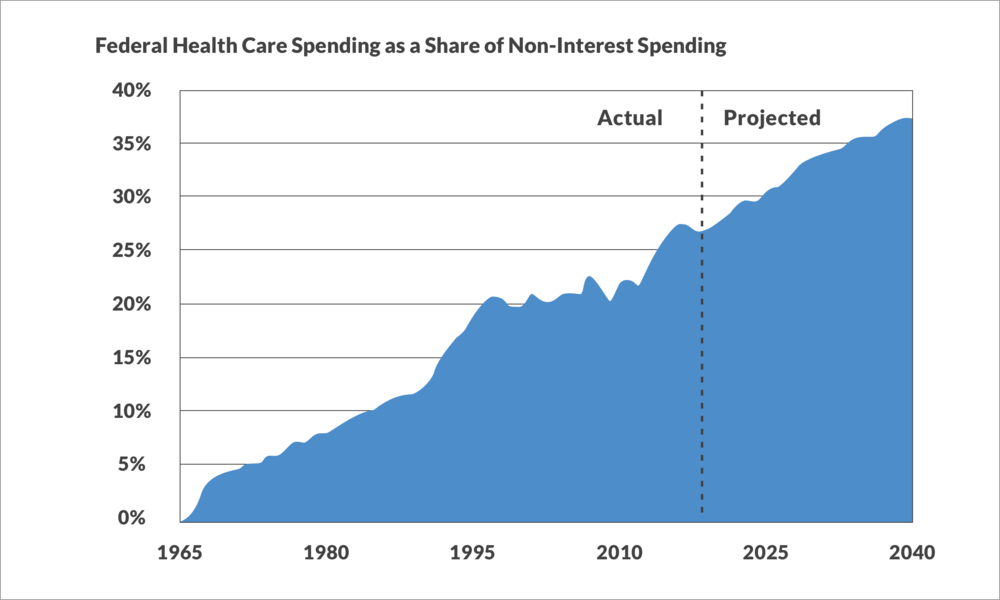 Source: Congressional Budget Office, CRFB extrapolations