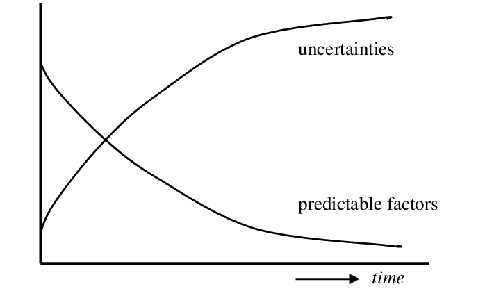 a graph showing uncertainty will increase