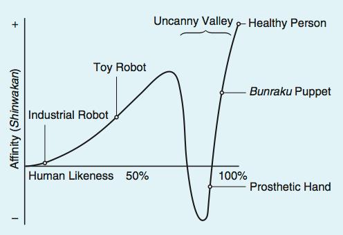 The original Uncanny Valley graph by Masahiro Mori
