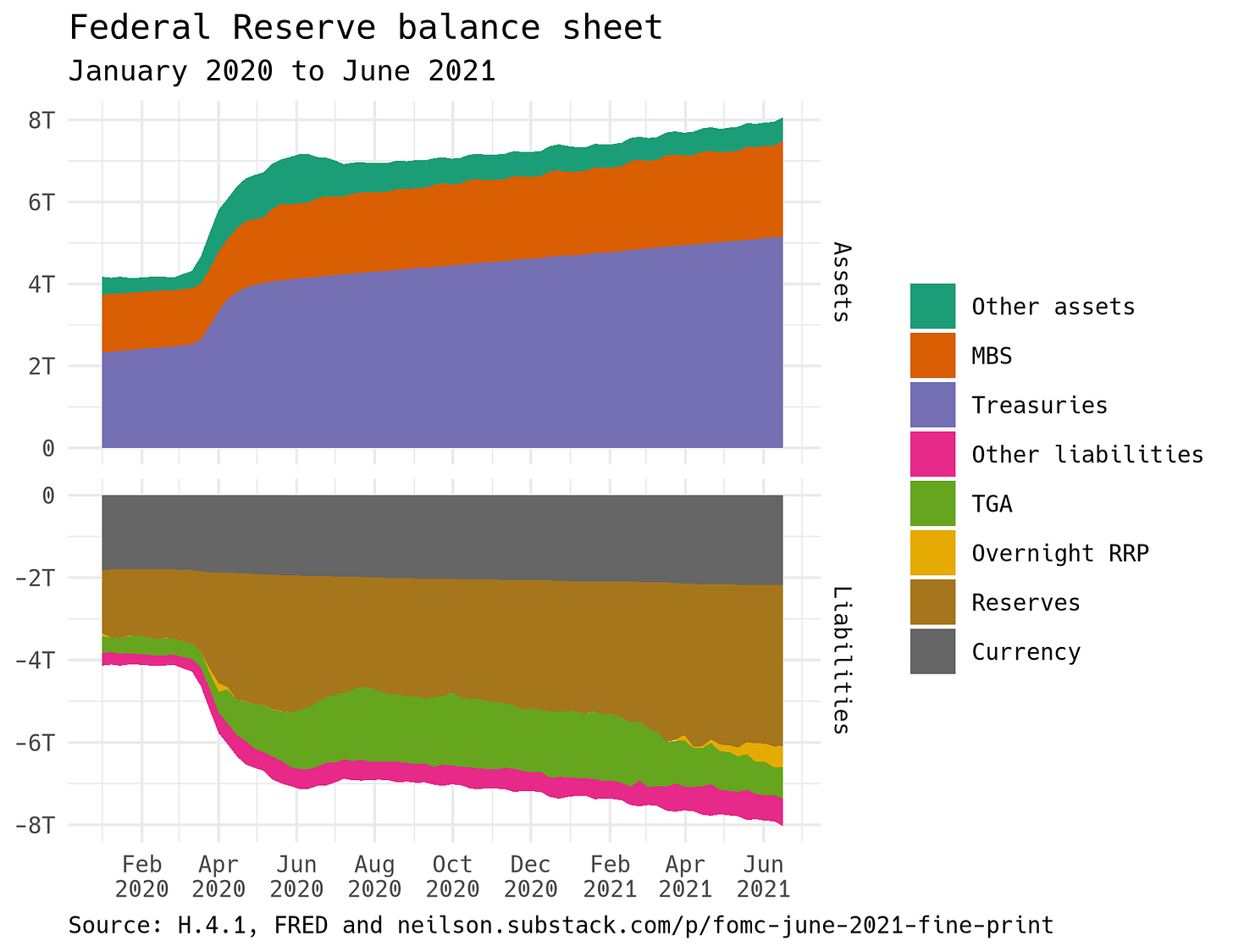 Graph showing the major components of the Fed's balance sheet from January 2020 to June 2021
