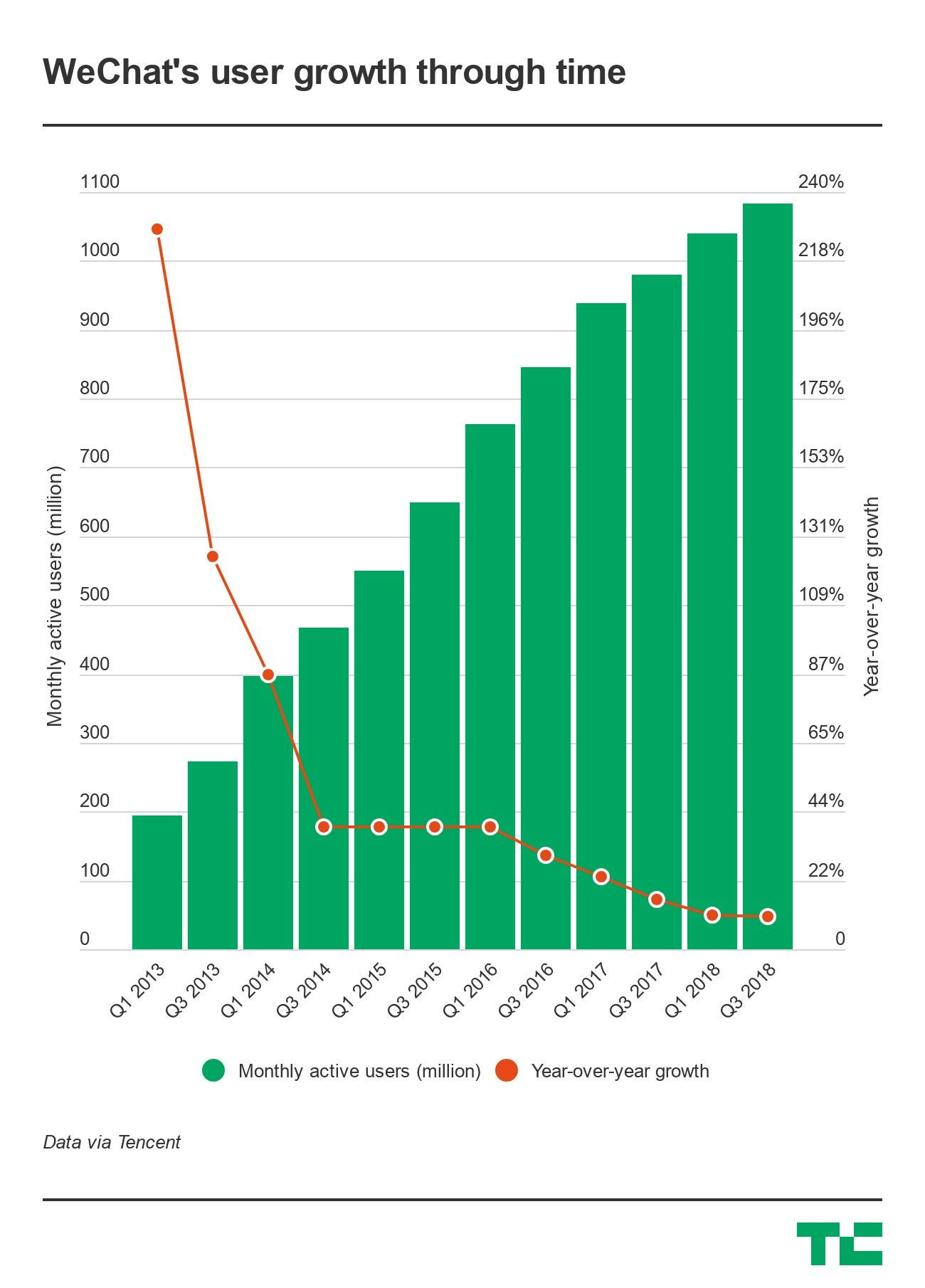 wechat growth