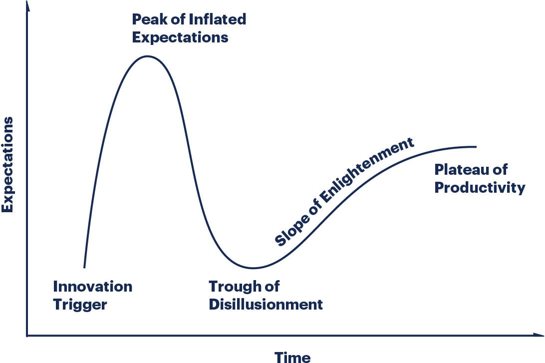 Hype Cycle Research Methodology