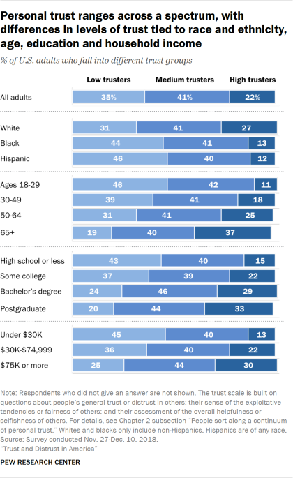 Chart showing that personal trust ranges across a spectrum, with differences in levels of trust tied to race and ethnicity, age, education and household income.