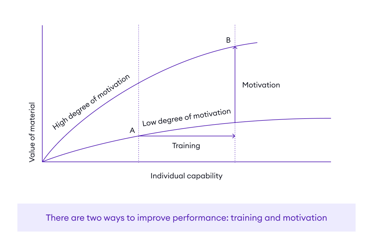 There are two ways to improve performance: training and motivation
