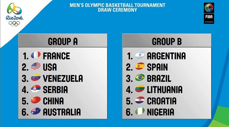 Rio 2016 Draw Men