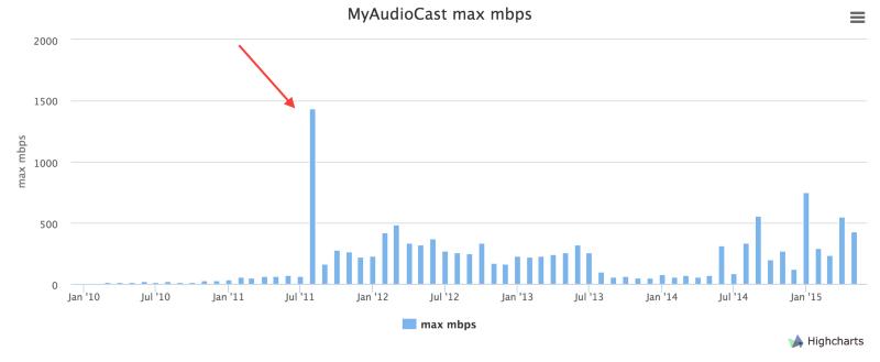 MyAudioCast02