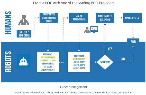 How can RPA improve your business processes? Here is an example.