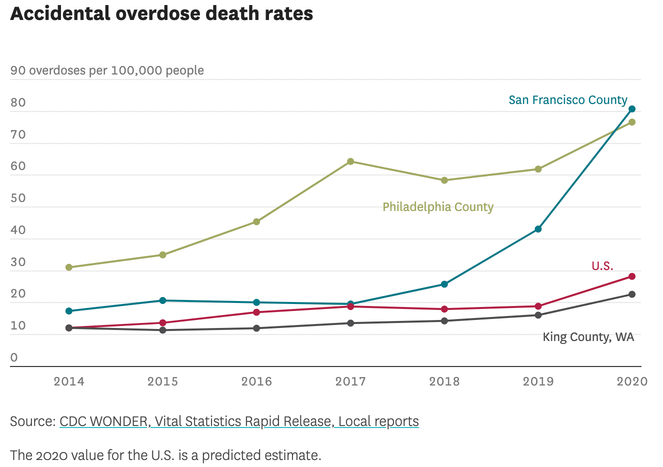A graph showing an increase in 20 overdoses per 100,000 people in SF in 2017 to 80 per 100,000 in 2020. Philadelphia County, King County, and he US rates are also shown.