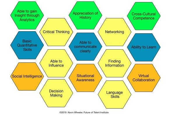 Critical Skills for 21st Century Success