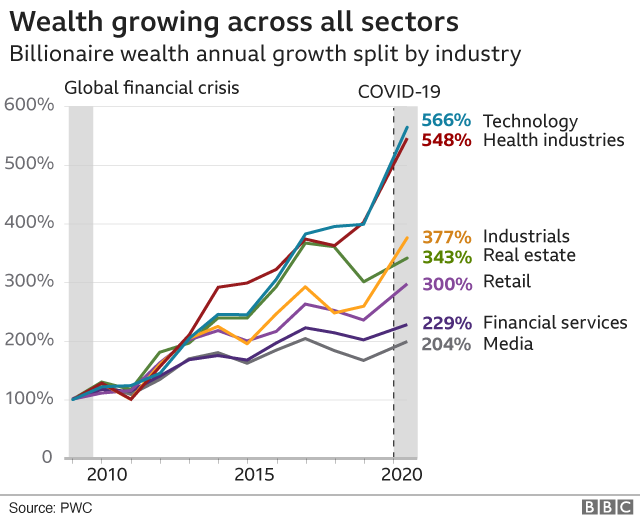 BBC graph showing the wealth growing across all sectors