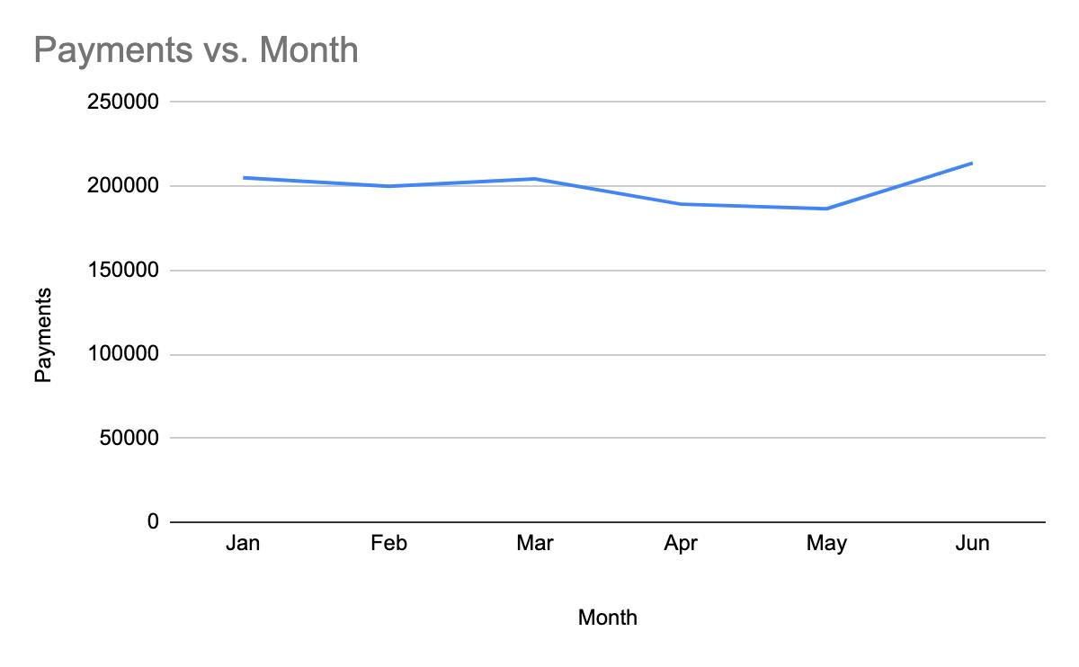 Growth chart January - June 2020