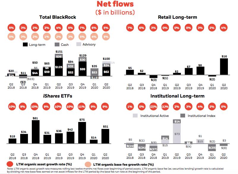 BlackRock Has 'Big Ambitions' In Fixed Income ETFs - Markets Media