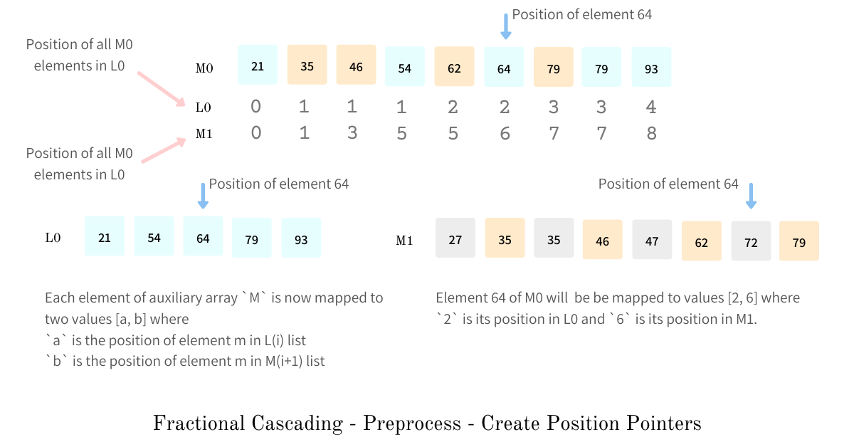 Create position pointerss