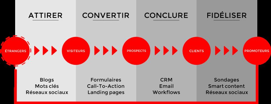 Marketing de Contenu : exemples et études de cas