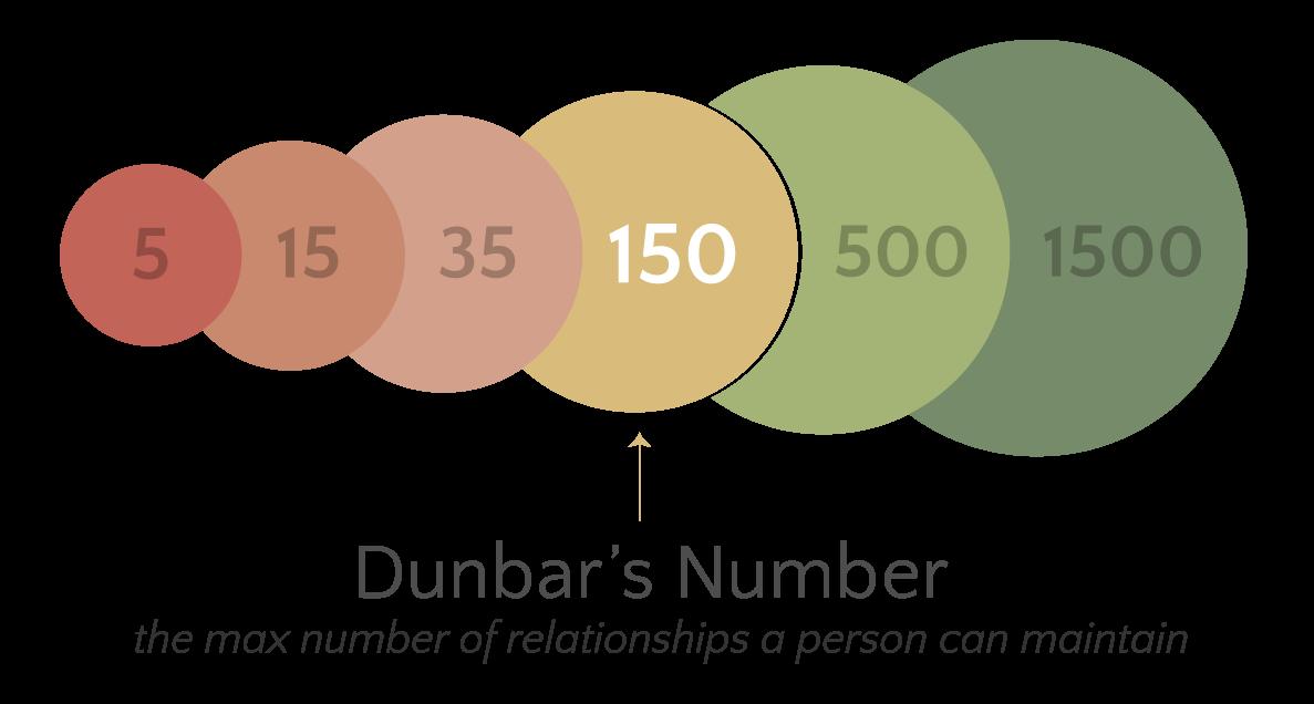 Dunbar y su número mágico: 150