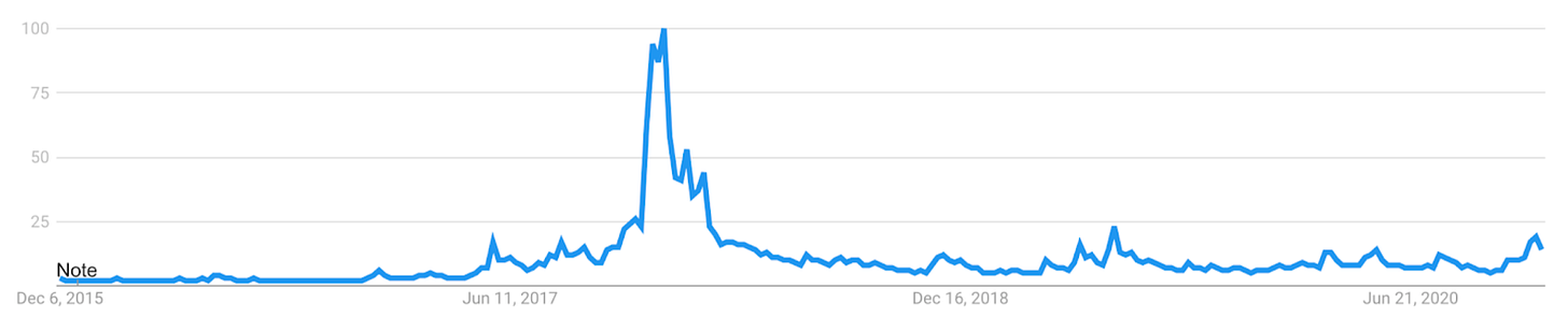 Google searches for Bitcoin over the last 5 years