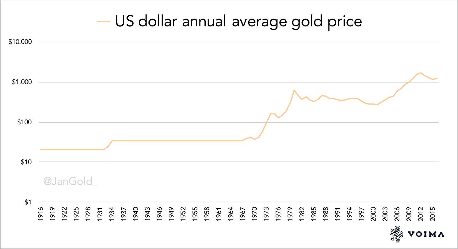 US dollar gold price 1916 2016