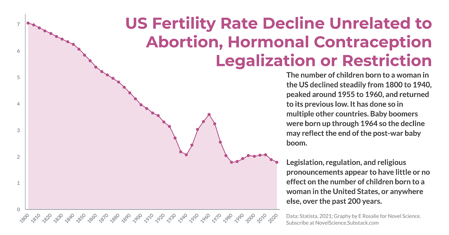US Fertility Rate (1800 to 2020) compared to yearly abortions and abortions per live birth on a dual-axis.