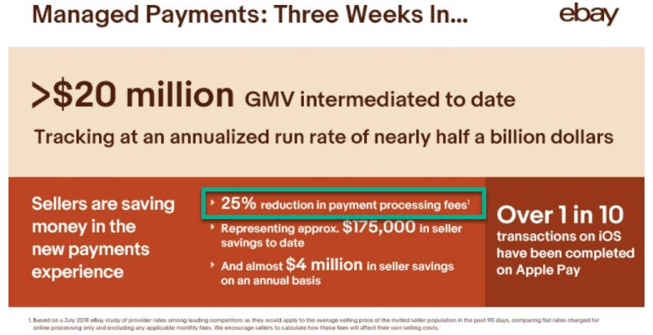 eBay Managed Payments Average 25% Savings