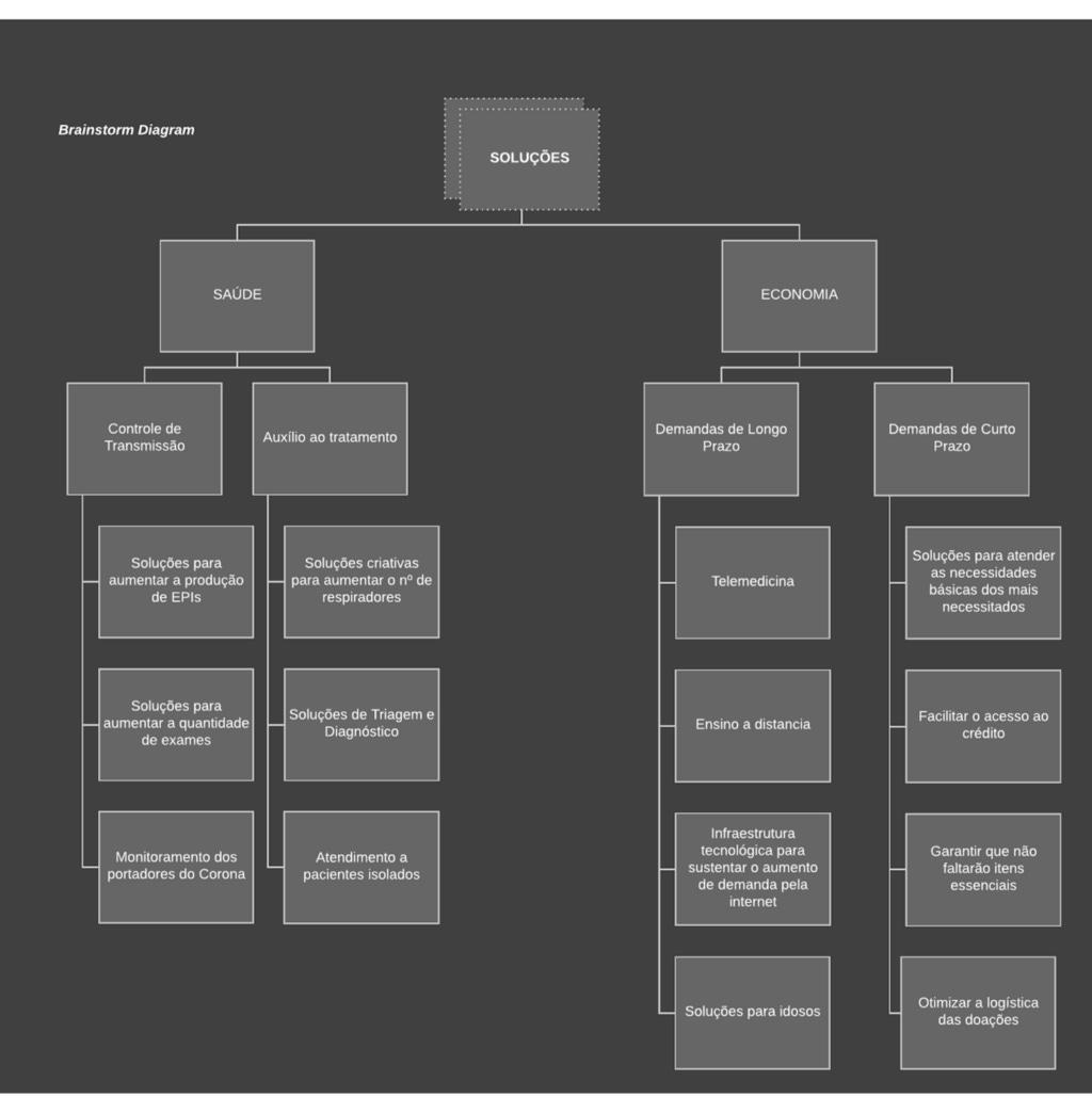 O diagrama abaixo explora alguma das oportunidades abordadas ao longo da conferência.