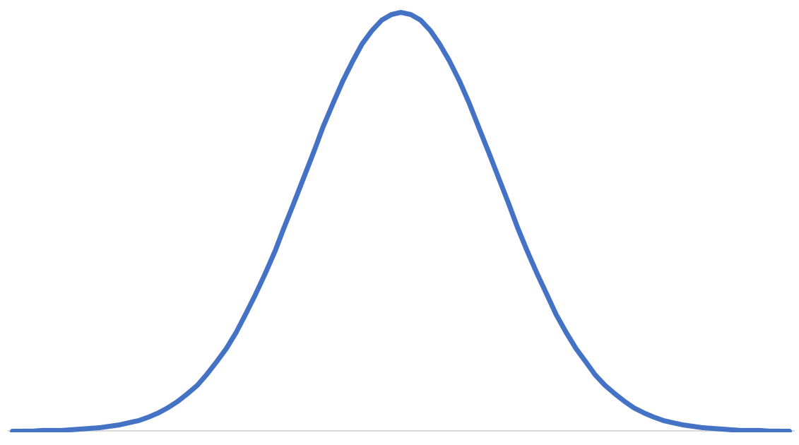 Normal Distributions. Hello everyone, I hope you're all well…   by Hamilton  Chang   Medium