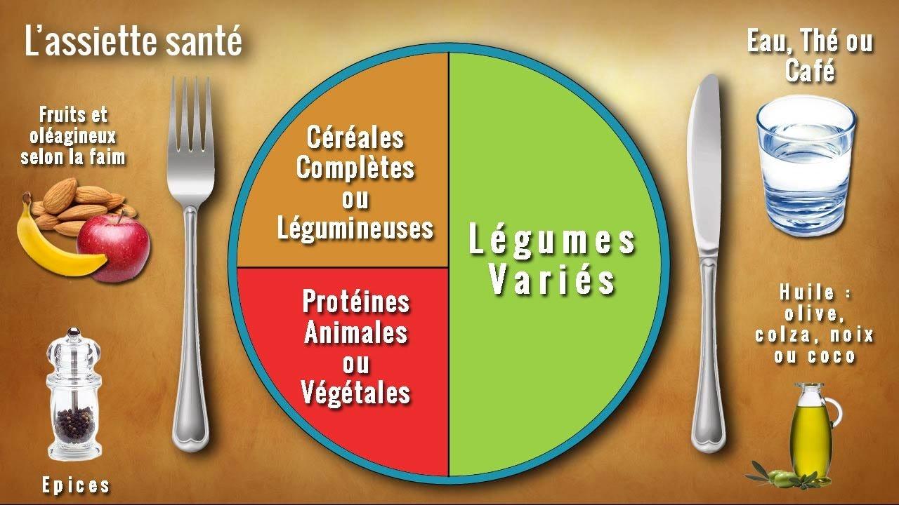 Repas équilibré : LA RECETTE pour se mettre à une Alimentation ...